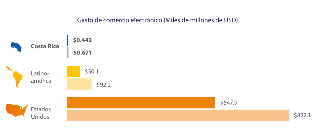 costa-rica-ecommerce-spend-2-1280x554