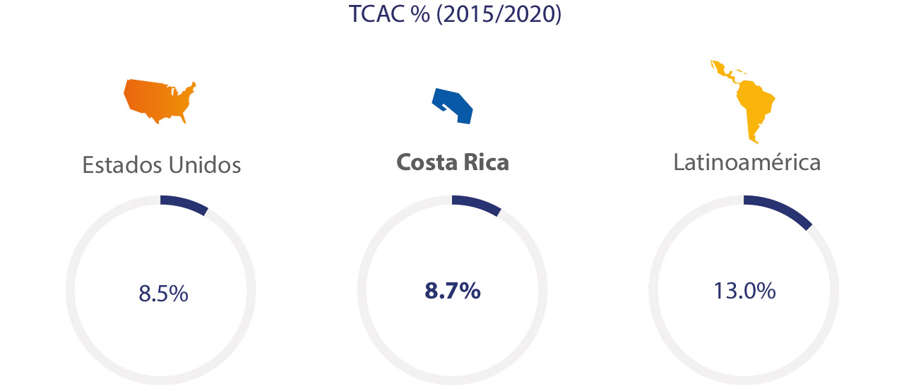 costa-rica-ecommerce-spend-3-1280x554